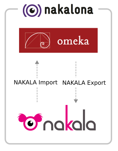 Description des services de NAKALA